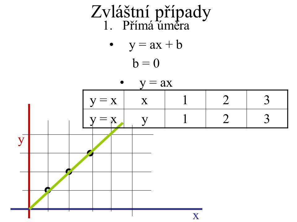 Zvláštní případy 1.Přímá úměra y = ax + b b = 0 y = ax y x y = xx123 y123
