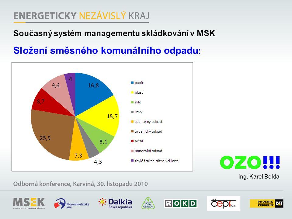 Ing. Karel Belda Současný systém managementu skládkování v MSK Složení směsného komunálního odpadu :