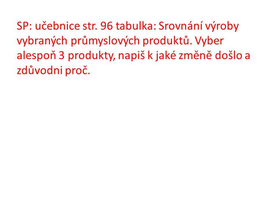 SP: učebnice str. 96 tabulka: Srovnání výroby vybraných průmyslových produktů. Vyber alespoň 3 produkty, napiš k jaké změně došlo a zdůvodni proč.