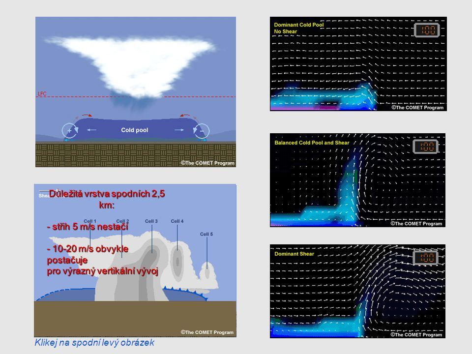 Důležitá vrstva spodních 2,5 km: - střih 5 m/s nestačí - 10-20 m/s obvykle postačuje pro výrazný vertikální vývoj Klikej na spodní levý obrázek