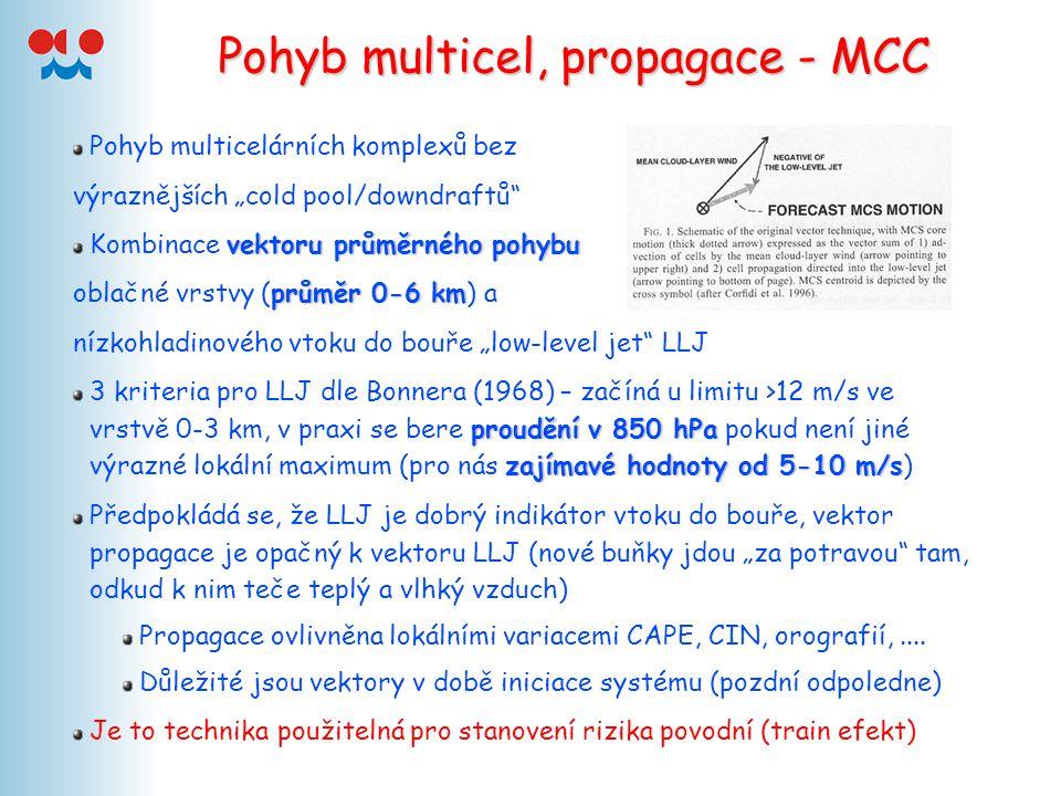 """Pohyb multicel, propagace - MCC Pohyb multicelárních komplexů bez výraznějších """"cold pool/downdraftů"""" vektoru průměrného pohybu Kombinace vektoru prům"""