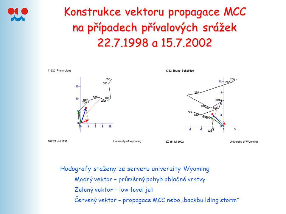 Konstrukce vektoru propagace MCC na případech přívalových srážek 22.7.1998 a 15.7.2002 Hodografy staženy ze serveru univerzity Wyoming Modrý vektor –