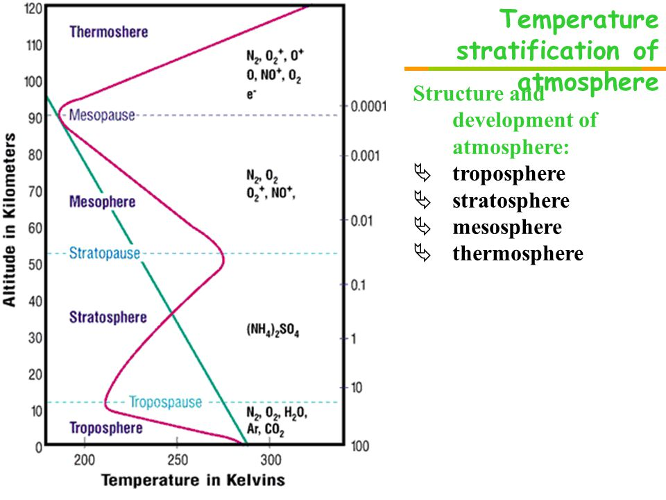 Temperature stratification of atmosphere Structure and development of atmosphere:  troposphere  stratosphere  mesosphere  thermosphere