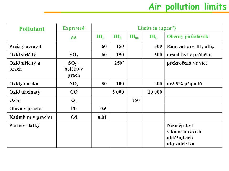 Air pollution limits Pollutant Expressed Limits in (  g.m -3 ) as IH r IH d IH 8h IH k Obecný požadavek Prašný aerosol60150500Koncentrace IH d aIh k