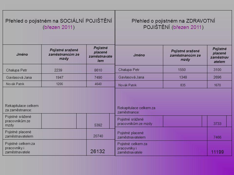 Přehled o pojistném na SOCIÁLNÍ POJIŠTĚNÍ (březen 2011) Jméno Pojistné sražené zaměstnancům ze mzdy Pojistné placené zaměstnavate lem Chalupa Petr2239
