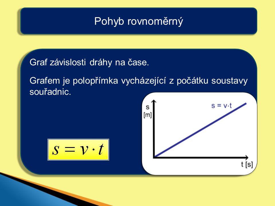 Pohyb rovnoměrný Graf závislosti dráhy na čase. Grafem je polopřímka vycházející z počátku soustavy souřadnic.