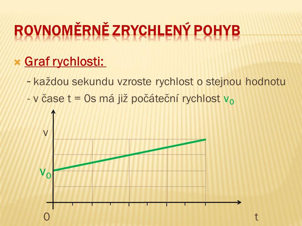  Graf rychlosti: - každou sekundu vzroste rychlost o stejnou hodnotu v 0t v0v0 - v čase t = 0s má již počáteční rychlost v 0