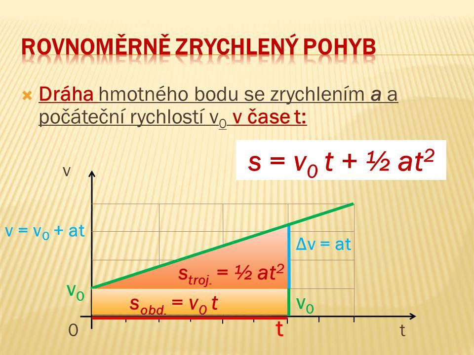  Dráha hmotného bodu se zrychlením a a počáteční rychlostí v 0 v čase t: v 0 t t v = v 0 + at Δv = at s troj. = ½ at 2 v0v0 s = v 0 t + ½ at 2 v0v0 s