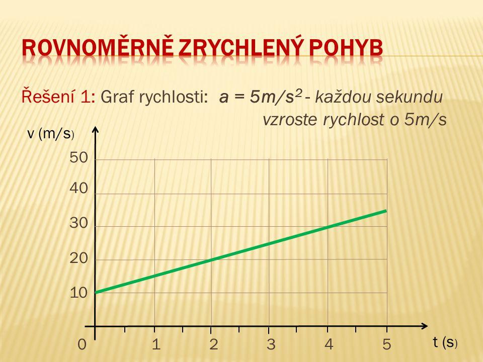 Řešení 1: Graf rychlosti: a = 5m/s 2 - každou sekundu vzroste rychlost o 5m/s 50 40 30 20 10 0 1 2 3 4 5 t (s ) v (m/s )