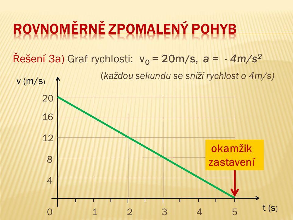 Řešení 3a) Graf rychlosti: v 0 = 20m/s, a = - 4m/s 2 (každou sekundu se sníží rychlost o 4m/s) 20 16 12 8 4 0 1 2 3 4 5 t (s ) v (m/s ) okamžik zastav
