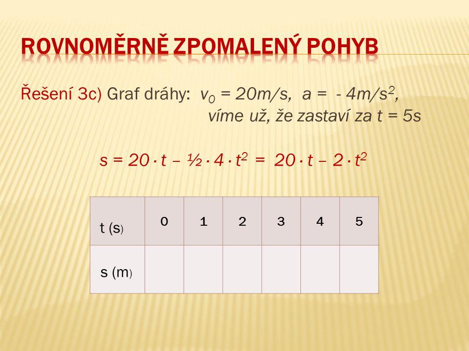 Řešení 3c) Graf dráhy: v 0 = 20m/s, a = - 4m/s 2, víme už, že zastaví za t = 5s 012345 t (s ) s (m ) s = 20 ∙ t – ½ ∙ 4 ∙ t 2 = 20 ∙ t – 2 ∙ t 2