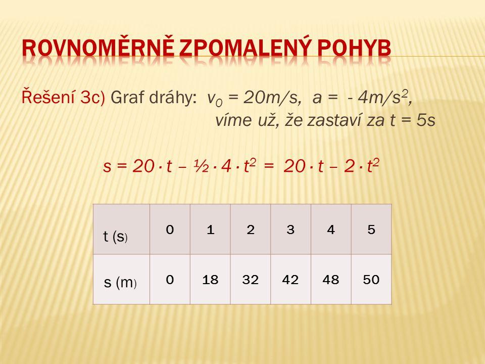 Řešení 3c) Graf dráhy: v 0 = 20m/s, a = - 4m/s 2, víme už, že zastaví za t = 5s 012345 01832424850 t (s ) s (m ) s = 20 ∙ t – ½ ∙ 4 ∙ t 2 = 20 ∙ t – 2