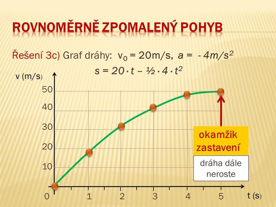 Řešení 3c) Graf dráhy: v 0 = 20m/s, a = - 4m/s 2 s = 20 ∙ t – ½ ∙ 4 ∙ t 2 50 40 30 20 10 0 1 2 3 4 5 t (s ) v (m/s ) okamžik zastavení dráha dále nero