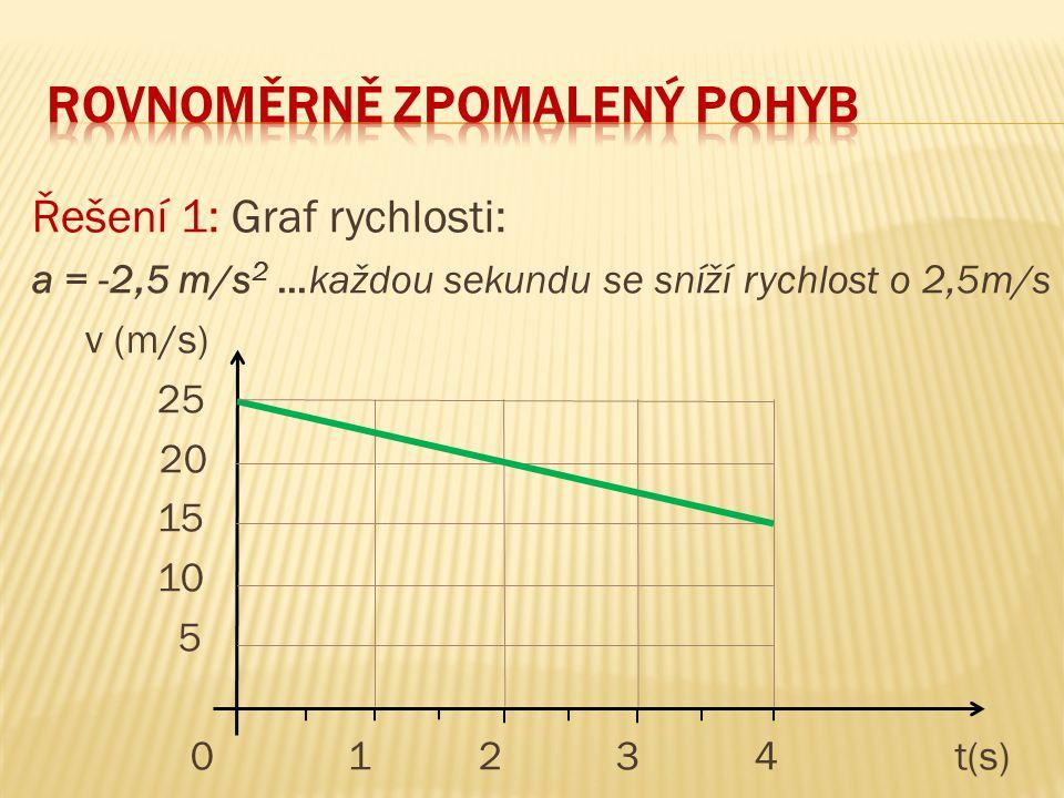 Řešení 1: Graf rychlosti: a = -2,5 m/s 2 …každou sekundu se sníží rychlost o 2,5m/s v (m/s) 25 20 15 10 5 0 1 2 3 4 t(s)