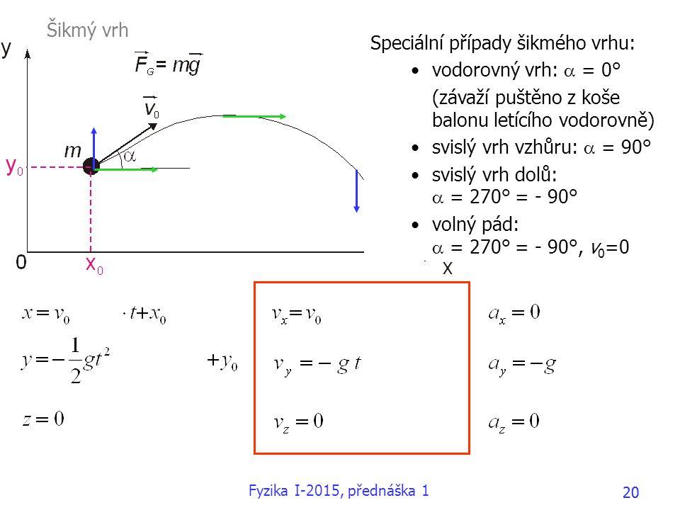 20 Speciální případy šikmého vrhu: vodorovný vrh:  = 0° (závaží puštěno z koše balonu letícího vodorovně) svislý vrh vzhůru:  = 90° svislý vrh dolů: