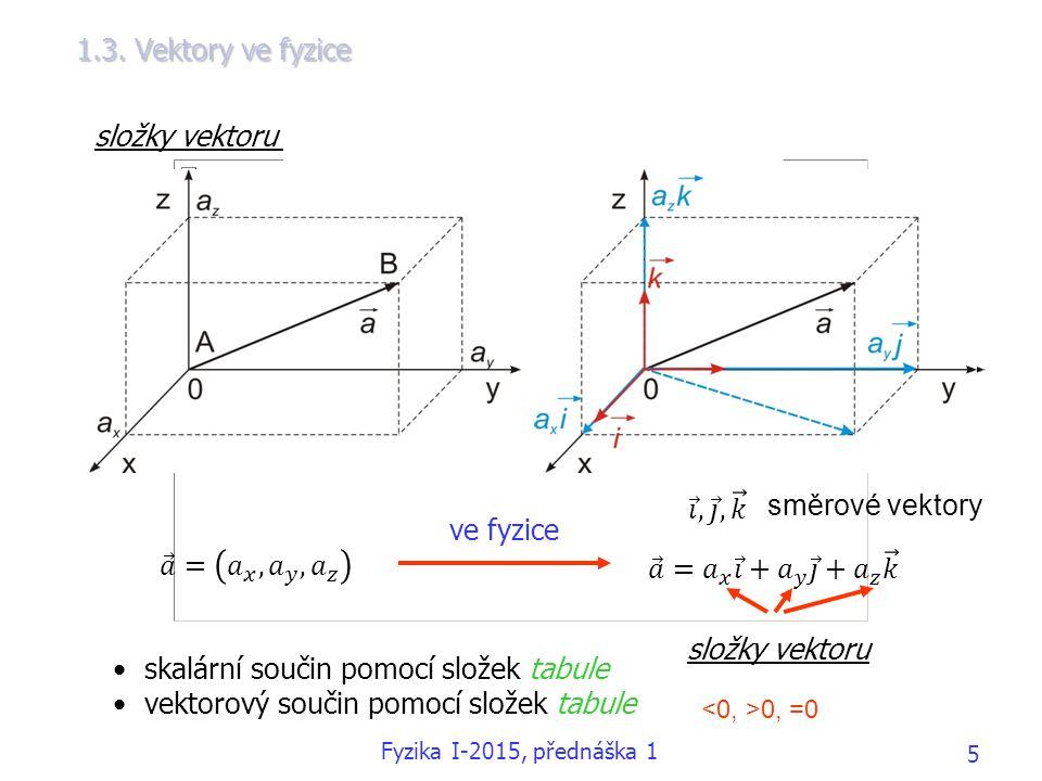 1.3. Vektory ve fyzice složky vektoru v kartézském souřadnicovém systému ve fyzice složky vektoru 0, =0 skalární součin pomocí složek tabule vektorový