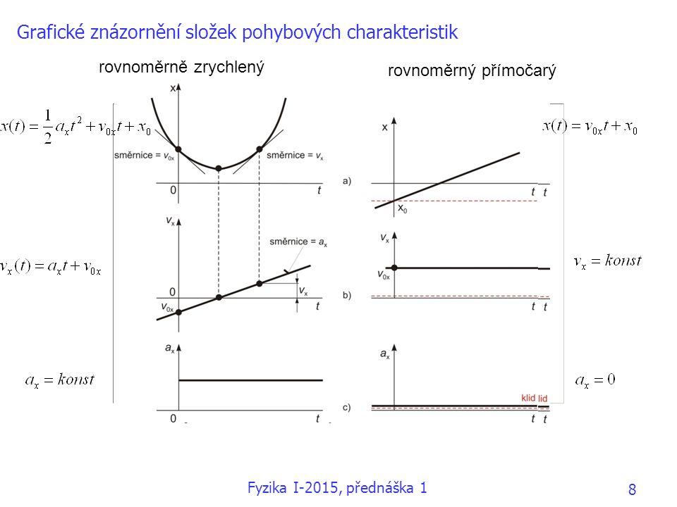 Grafické znázornění složek pohybových charakteristik rovnoměrně zrychlený rovnoměrný přímočarý Fyzika I-2015, přednáška 1 8