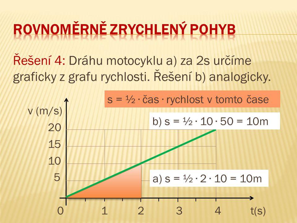 Řešení 4: Dráhu motocyklu a) za 2s určíme graficky z grafu rychlosti. Řešení b) analogicky. v (m/s) 20 15 10 5 0 1 2 3 4t(s) a) s = ½ ∙ 2 ∙ 10 = 10m s
