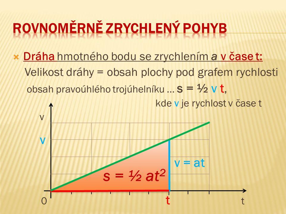  Dráha hmotného bodu se zrychlením a v čase t: Velikost dráhy = obsah plochy pod grafem rychlosti obsah pravoúhlého trojúhelníku... s = ½ v t, kde v