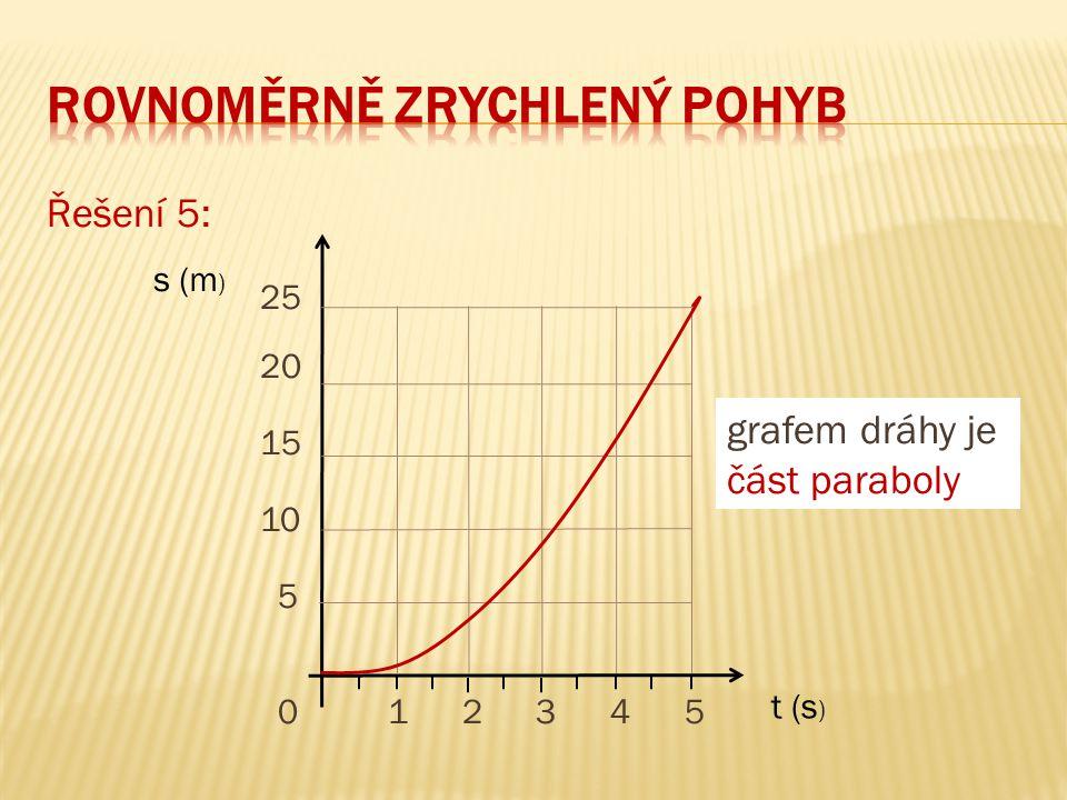 Řešení 5: 25 20 15 10 5 0 1 2 3 4 5 t (s ) s (m ) grafem dráhy je část paraboly