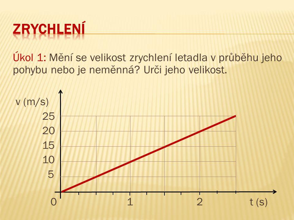Úkol 1: Mění se velikost zrychlení letadla v průběhu jeho pohybu nebo je neměnná? Urči jeho velikost. v (m/s) 25 20 15 10 5 0 1 2 t (s)