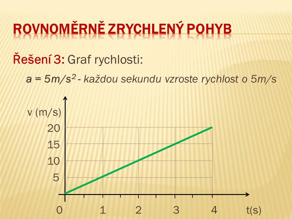 Řešení 3: Graf rychlosti: a = 5m/s 2 - každou sekundu vzroste rychlost o 5m/s v (m/s) 20 15 10 5 0 1 2 3 4t(s)