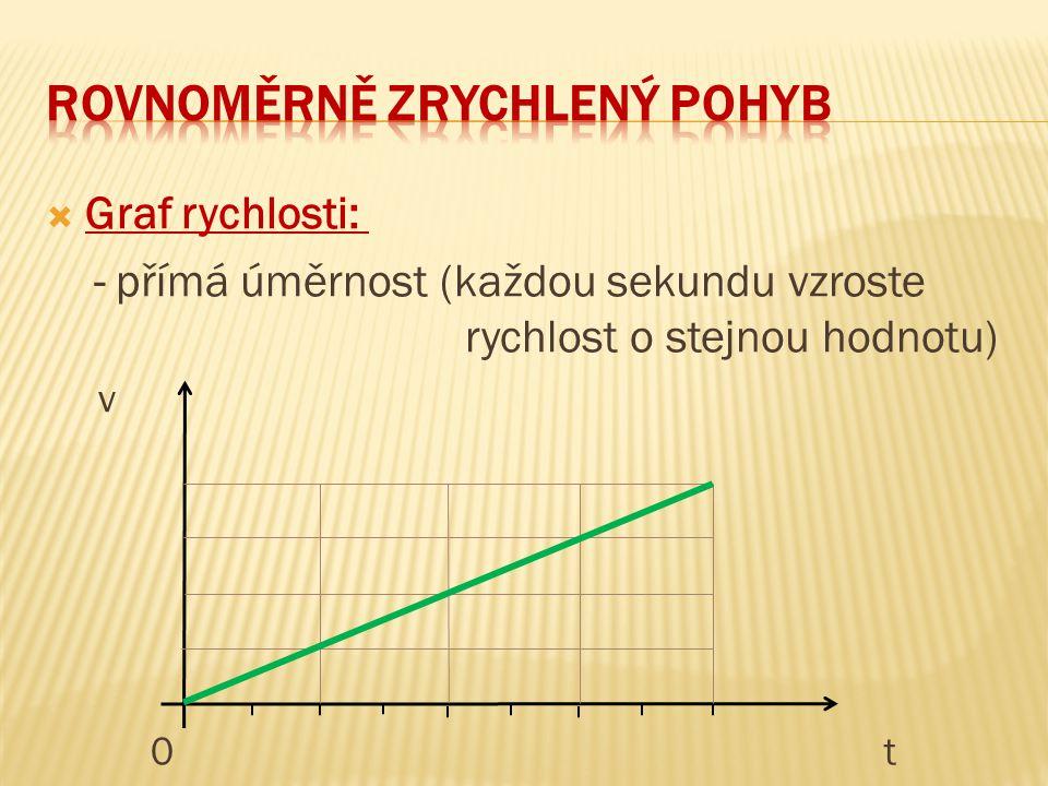  Graf rychlosti: - přímá úměrnost (každou sekundu vzroste rychlost o stejnou hodnotu) v 0t