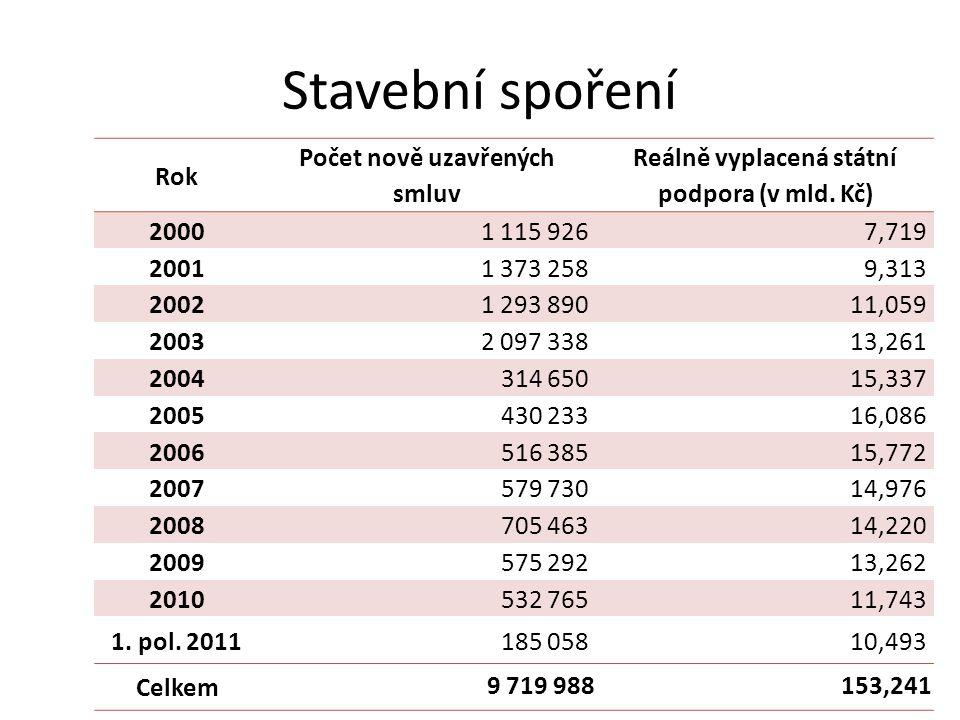 Stavební spoření Rok Počet nově uzavřených smluv Reálně vyplacená státní podpora (v mld. Kč) 20001 115 9267,719 20011 373 2589,313 20021 293 89011,059