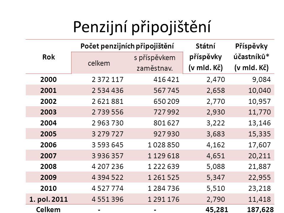 Penzijní připojištění Rok Počet penzijních připojištění Státní příspěvky (v mld. Kč) Příspěvky účastníků* (v mld. Kč) celkem s příspěvkem zaměstnav. 2