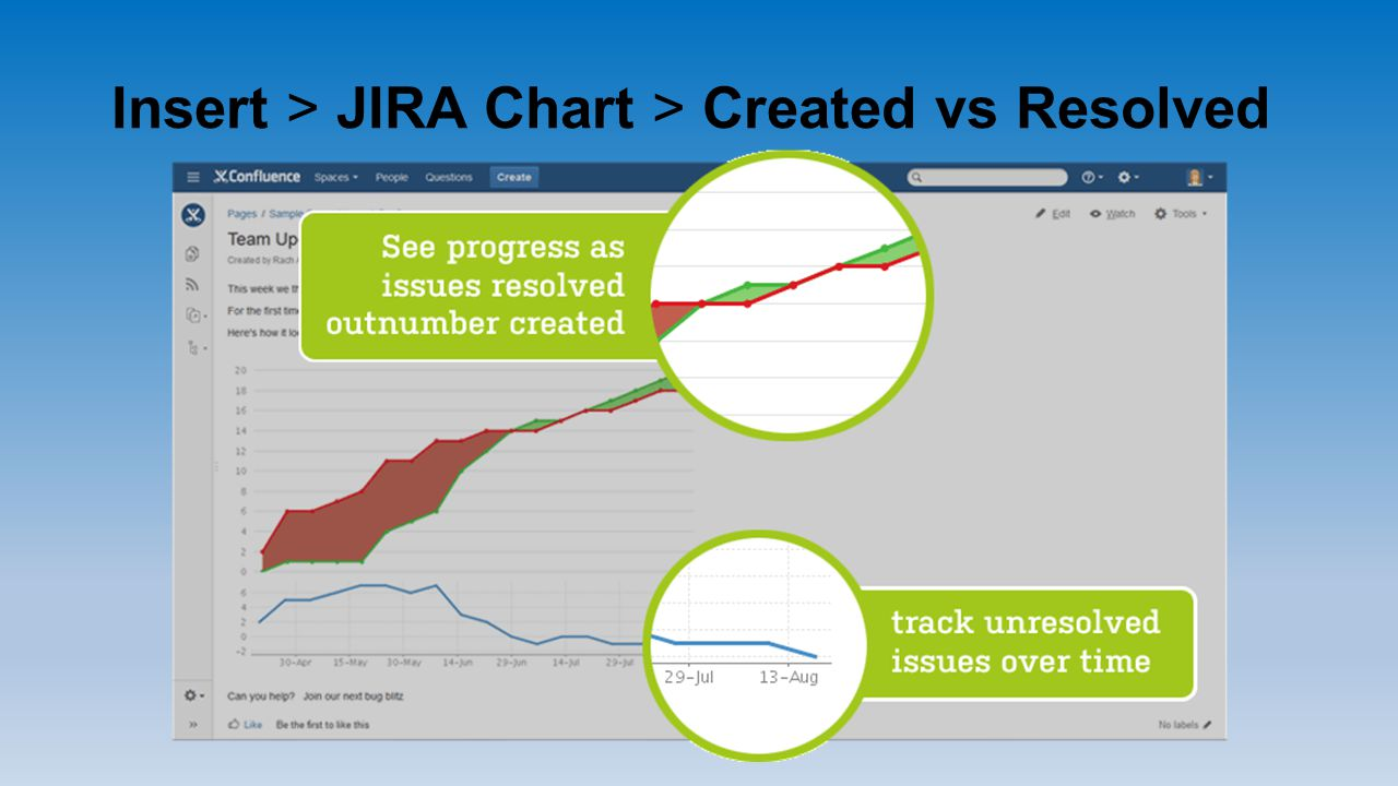 Insert > JIRA Chart > Created vs Resolved