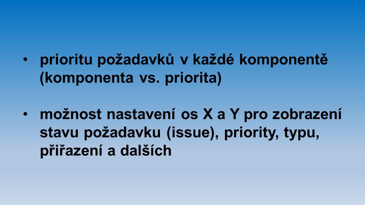prioritu požadavků v každé komponentě (komponenta vs. priorita) možnost nastavení os X a Y pro zobrazení stavu požadavku (issue), priority, typu, přiř