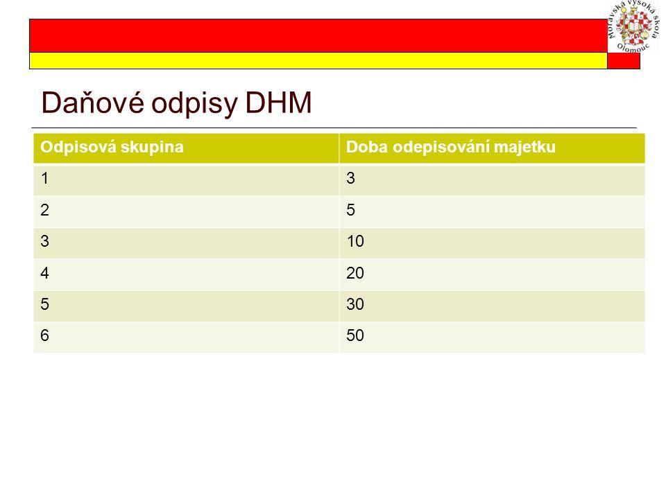 Daňové odpisy DHM Odpisová skupinaDoba odepisování majetku 13 25 310 420 530 650