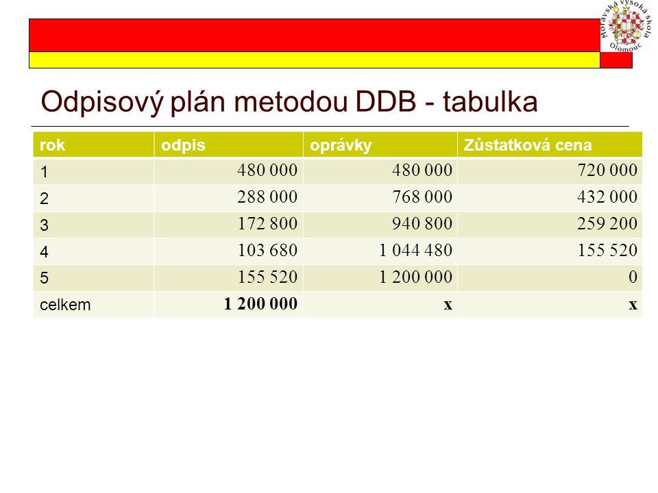 Odpisový plán metodou DDB - tabulka rokodpisoprávkyZůstatková cena 1 480 000 720 000 2 288 000768 000432 000 3 172 800940 800259 200 4 103 6801 044 48