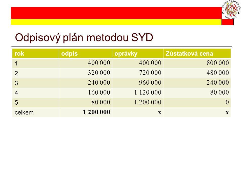 Odpisový plán metodou SYD rokodpisoprávkyZůstatková cena 1 400 000 800 000 2 320 000720 000480 000 3 240 000960 000240 000 4 160 0001 120 00080 000 5