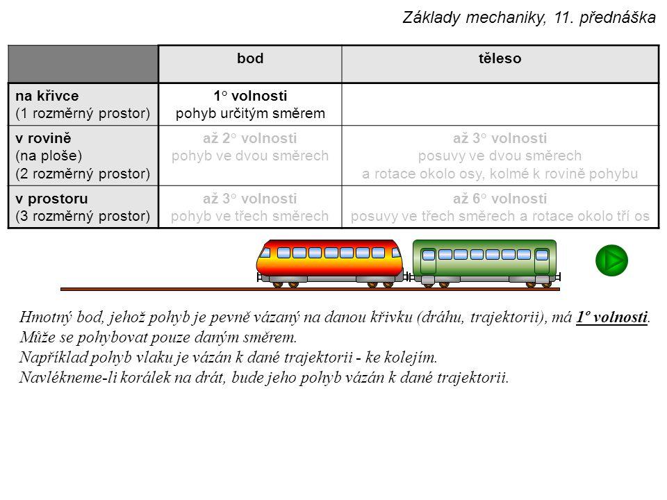 bodtěleso na křivce (1 rozměrný prostor) 1° volnosti pohyb určitým směrem v rovině (na ploše) (2 rozměrný prostor) až 2° volnosti pohyb ve dvou směrec