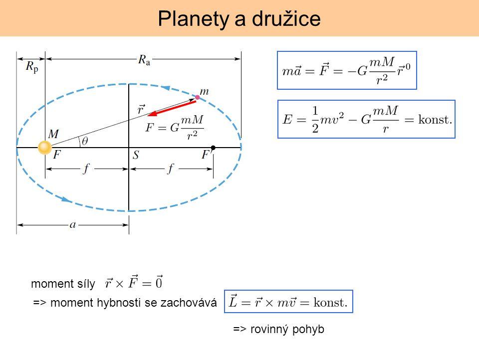 Planety a družice moment síly => moment hybnosti se zachovává => rovinný pohyb