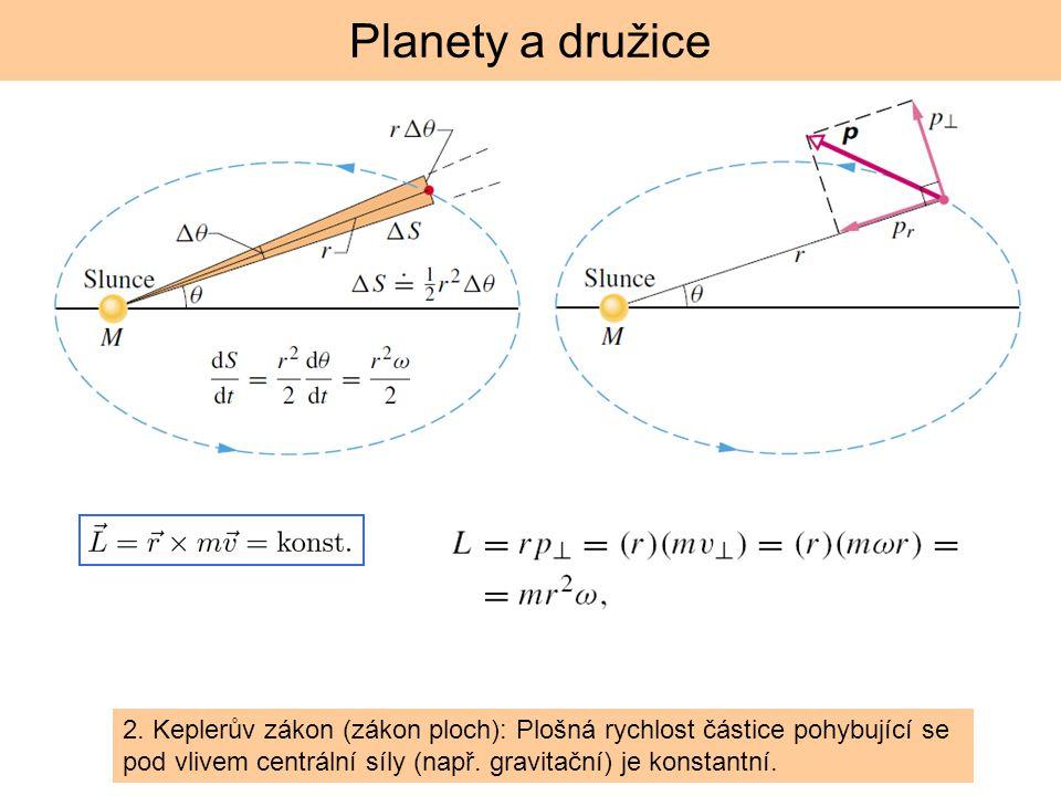 moment hybnosti se zachovává 2. Keplerův zákon (zákon ploch): Plošná rychlost částice pohybující se pod vlivem centrální síly (např. gravitační) je ko