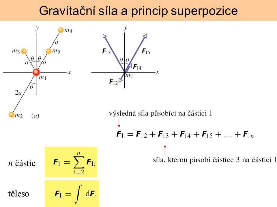 Gravitační síla a princip superpozice n částic těleso