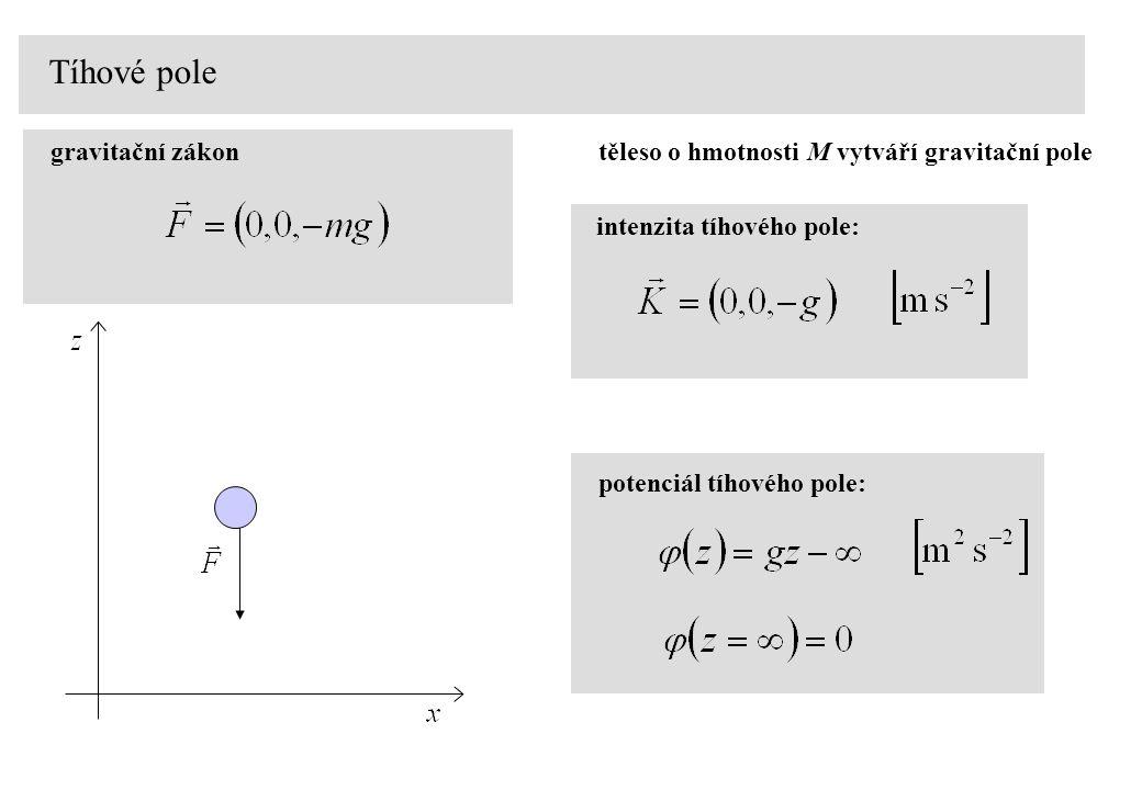 Tíhové pole gravitační zákon potenciál tíhového pole: těleso o hmotnosti M vytváří gravitační pole intenzita tíhového pole: