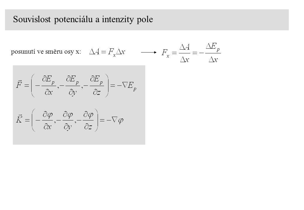 Souvislost potenciálu a intenzity pole posunutí ve směru osy x: