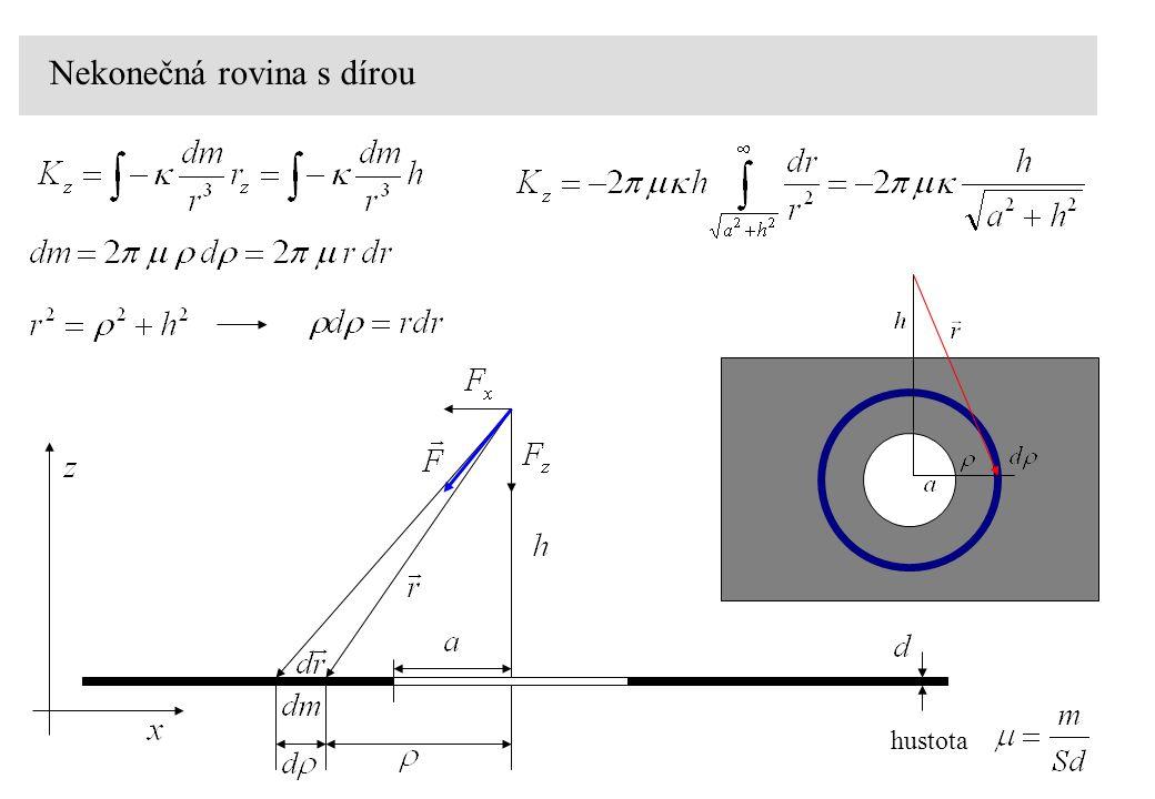 hustota Nekonečná rovina s dírou
