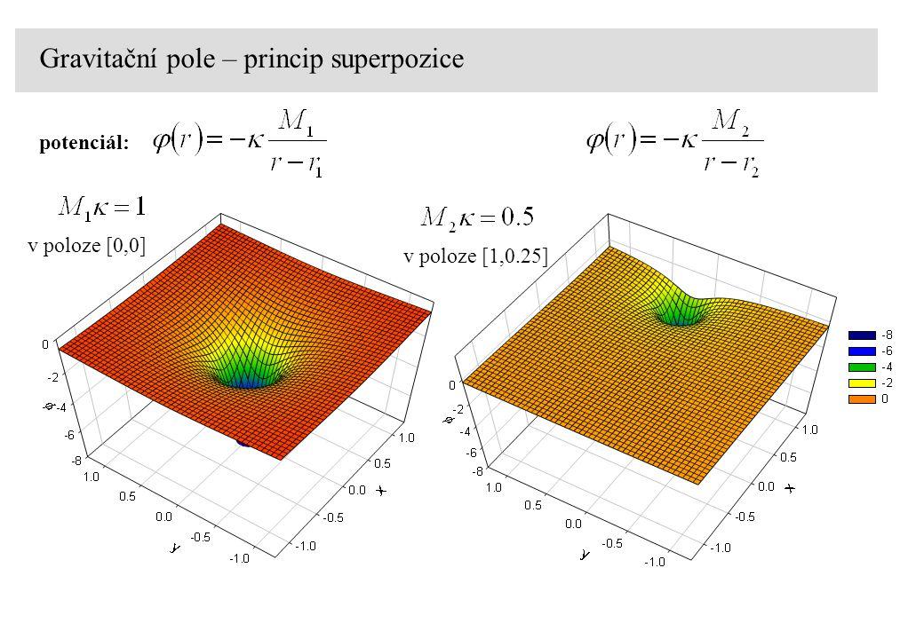 Gravitační pole – princip superpozice potenciál: v poloze [0,0] v poloze [1,0.25]