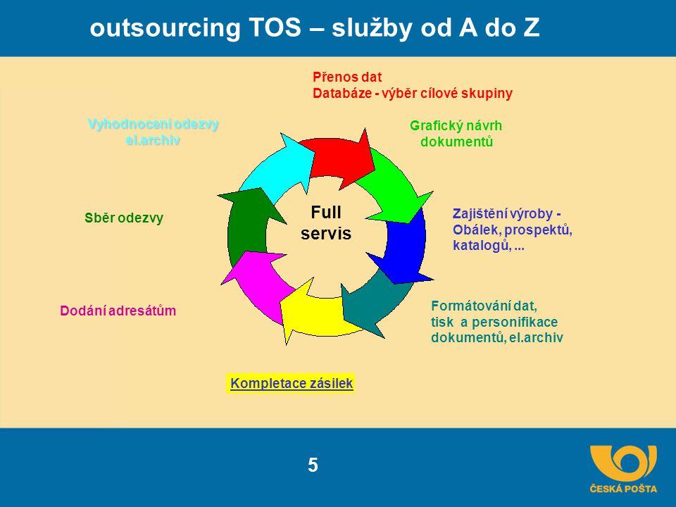 outsourcing TOS – služby od A do Z 5 Přenos dat Databáze - výběr cílové skupiny Grafický návrh dokumentů Zajištění výroby - Obálek, prospektů, katalogů,...