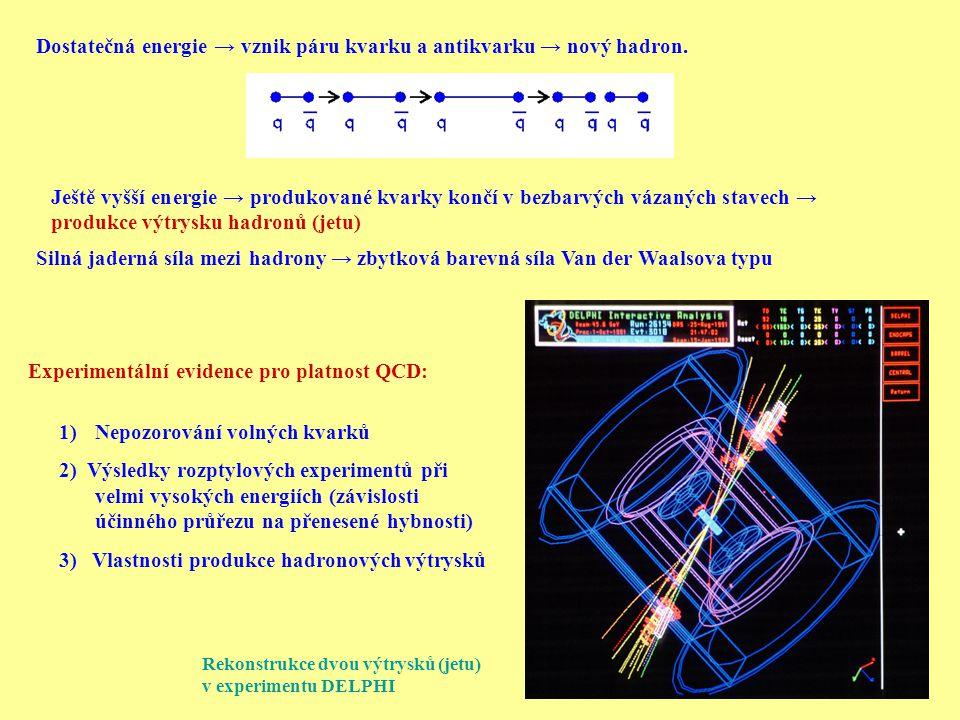 Ještě vyšší energie → produkované kvarky končí v bezbarvých vázaných stavech → produkce výtrysku hadronů (jetu) Silná jaderná síla mezi hadrony → zbytková barevná síla Van der Waalsova typu Experimentální evidence pro platnost QCD: 1)Nepozorování volných kvarků 2) Výsledky rozptylových experimentů při velmi vysokých energiích (závislosti účinného průřezu na přenesené hybnosti) 3) Vlastnosti produkce hadronových výtrysků Rekonstrukce dvou výtrysků (jetu) v experimentu DELPHI Dostatečná energie → vznik páru kvarku a antikvarku → nový hadron.