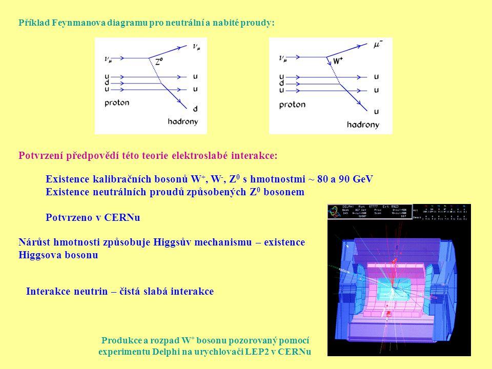 Příklad Feynmanova diagramu pro neutrální a nabité proudy: Potvrzení předpovědí této teorie elektroslabé interakce: Existence kalibračních bosonů W +, W -, Z 0 s hmotnostmi ~ 80 a 90 GeV Existence neutrálních proudů způsobených Z 0 bosonem Potvrzeno v CERNu Nárůst hmotnosti způsobuje Higgsův mechanismu – existence Higgsova bosonu Interakce neutrin – čistá slabá interakce Produkce a rozpad W + bosonu pozorovaný pomocí experimentu Delphi na urychlovači LEP2 v CERNu