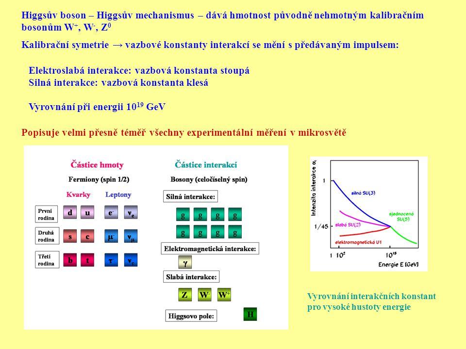Higgsův boson – Higgsův mechanismus – dává hmotnost původně nehmotným kalibračním bosonům W +, W -, Z 0 Kalibrační symetrie → vazbové konstanty interakcí se mění s předávaným impulsem: Elektroslabá interakce: vazbová konstanta stoupá Silná interakce: vazbová konstanta klesá Vyrovnání při energii 10 19 GeV Popisuje velmi přesně téměř všechny experimentální měření v mikrosvětě Vyrovnání interakčních konstant pro vysoké hustoty energie