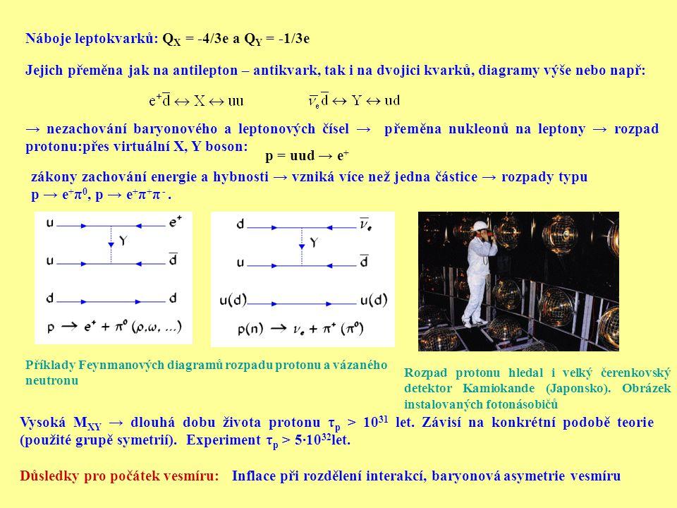 Náboje leptokvarků: Q X = -4/3e a Q Y = -1/3e Jejich přeměna jak na antilepton – antikvark, tak i na dvojici kvarků, diagramy výše nebo např: → nezachování baryonového a leptonových čísel → přeměna nukleonů na leptony → rozpad protonu:přes virtuální X, Y boson: p = uud → e + zákony zachování energie a hybnosti → vzniká více než jedna částice → rozpady typu p → e + π 0, p → e + π + π -.
