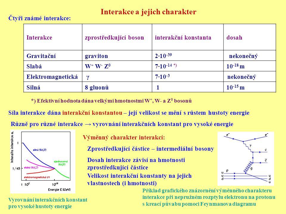 Interakce a jejich charakter Čtyři známé interakce: Vyrovnání interakčních konstant pro vysoké hustoty energie Výměnný charakter interakcí: Síla interakce dána interakční konstantou – její velikost se mění s růstem hustoty energie Různě pro různé interakce → vyrovnání interakčních konstant pro vysoké energie Interakcezprostředkující bosoninterakční konstantadosah Gravitační graviton2·10 -39 nekonečný SlabáW + W - Z 0 7·10 -14 *) 10 -18 m Elektromagnetická γ7·10 -3 nekonečný Silná 8 gluonů 110 -15 m *) Efektivní hodnota dána velkými hmotnostmi W +, W- a Z 0 bosonů Zprostředkující částice – intermediální bosony Dosah interakce závisí na hmotnosti zprostředkující částice Velikost interakční konstanty na jejich vlastnostech (i hmotnosti) Příklad grafického znázornění výměnného charakteru interakce při nepružném rozptylu elektronu na protonu s kreací půvabu pomoci Feynmanova diagramu