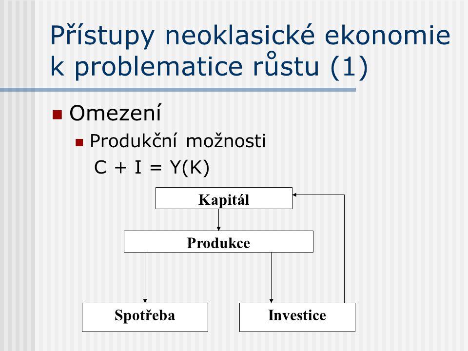 Přístupy neoklasické ekonomie k problematice růstu (1) Omezení Produkční možnosti C + I = Y(K) Produkce SpotřebaInvestice Kapitál