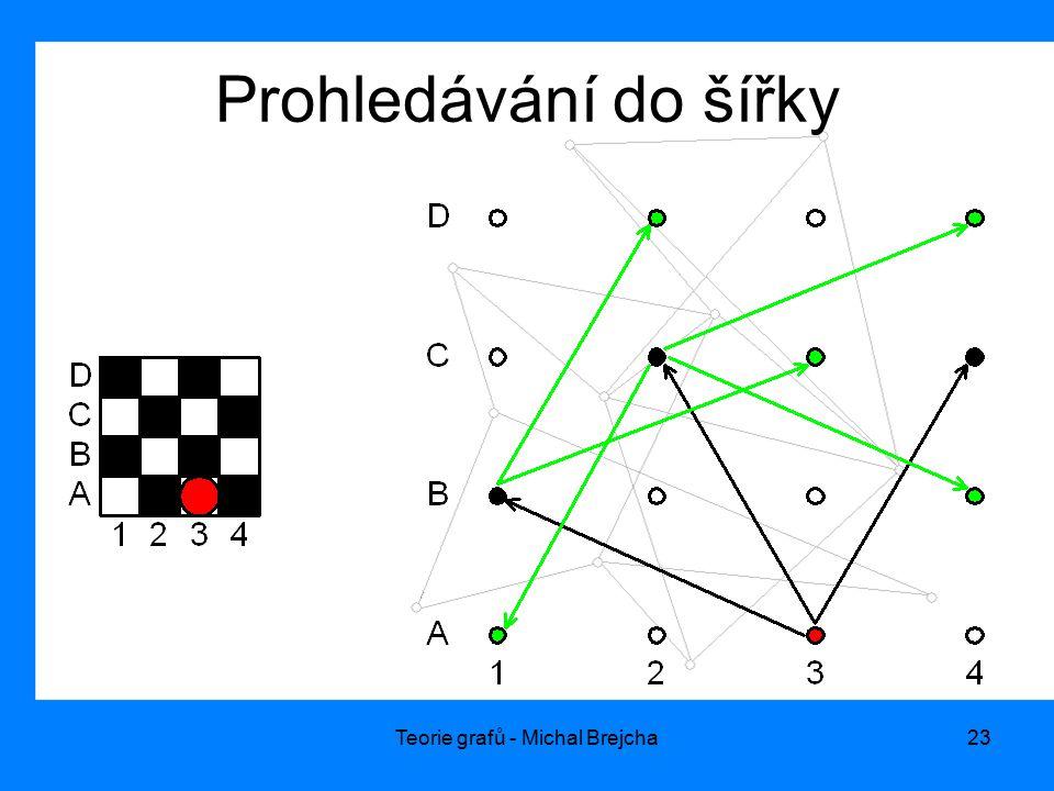 Teorie grafů - Michal Brejcha23 Prohledávání do šířky